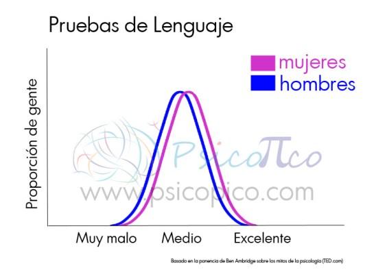 grafico distribución normal pruebas lenguaje