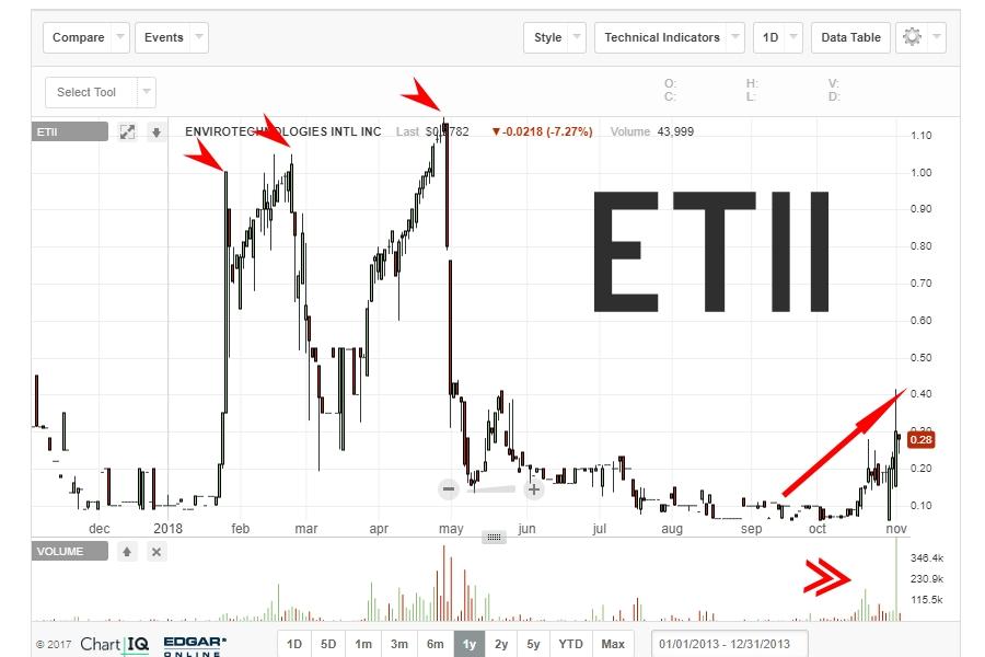 etii112