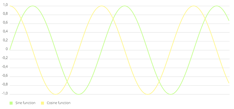 Handling graph plots using MPAndroid chart in PSLab Android App