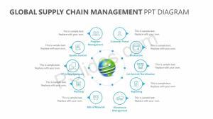 Global Supply Chain Management PPT Diagram   PSlides