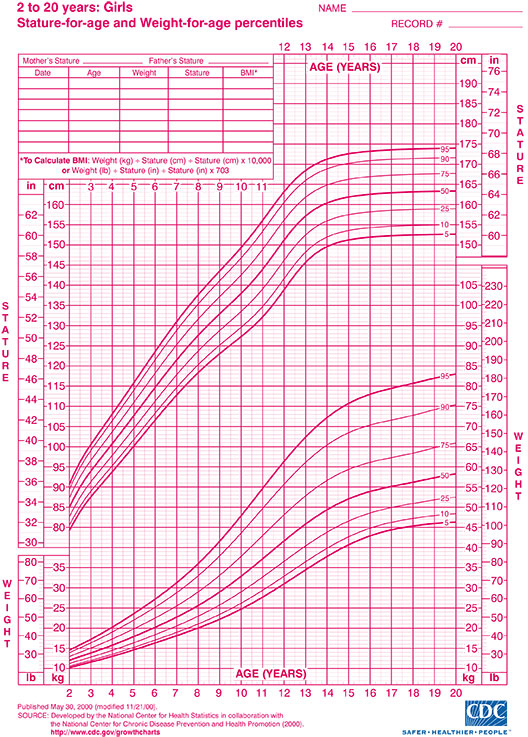 Growth Charts Girls 2 20 Erkalnathandedecker