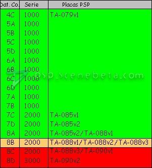 tabla date codes psp