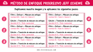 Enfoque progresivo Jeff Schewe