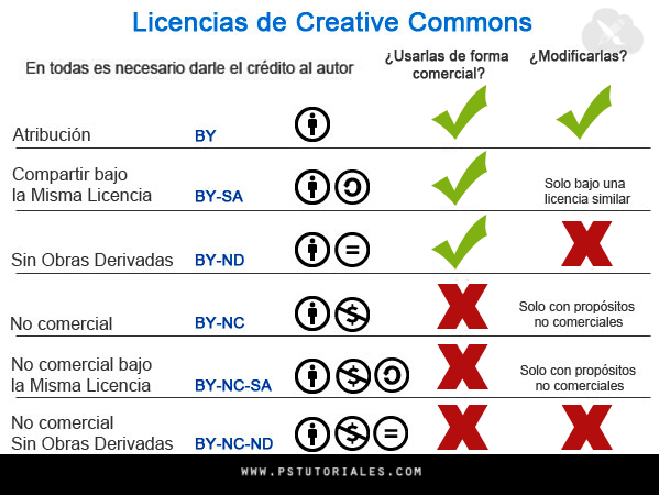 licencias-creative-commons