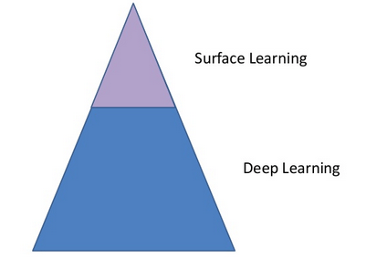 Thumbnail for What Does Deep Learning Got To Do With It? (Week 6 Reading Reflection)