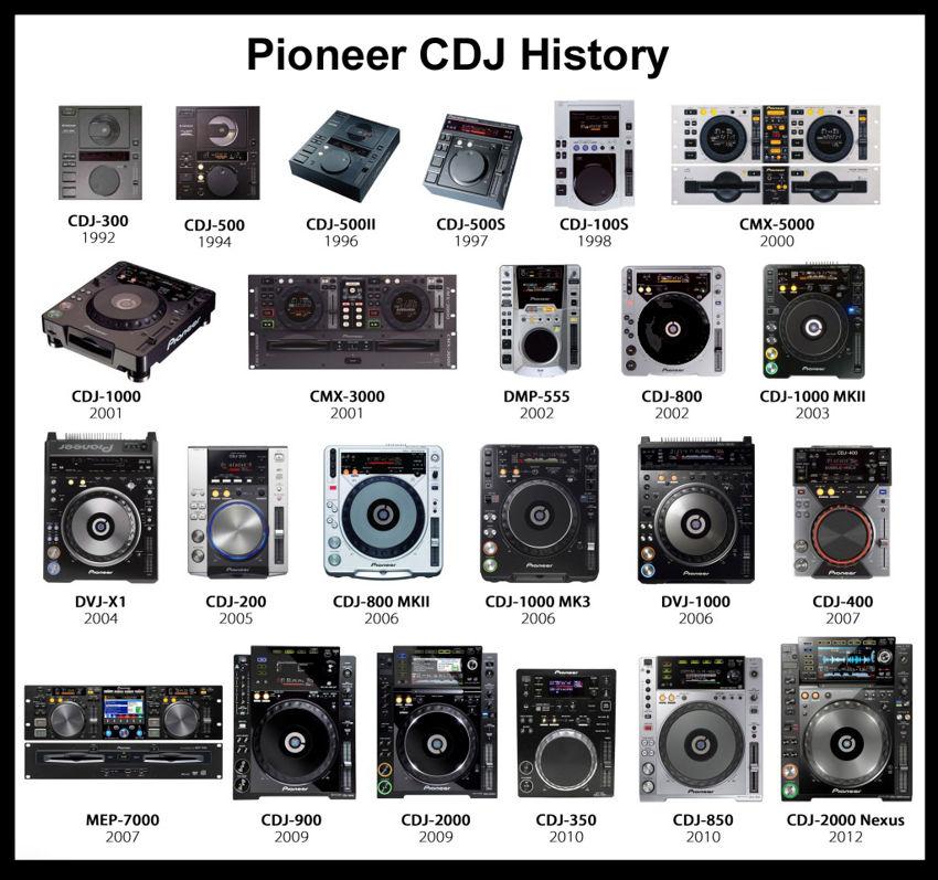 History of Pioneer DJ
