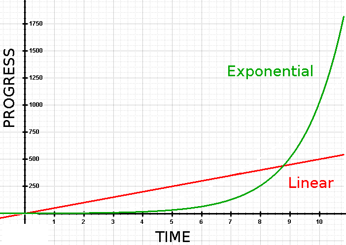 exponentialvslinear peace