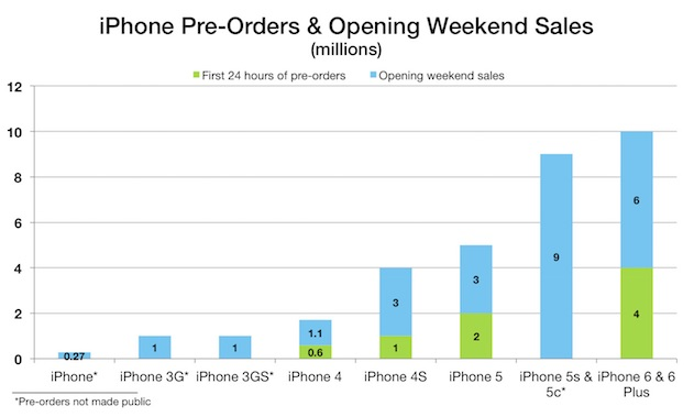 iPhone6_10millions