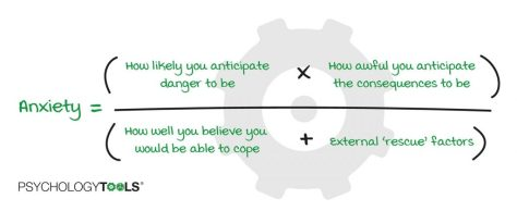 The anxiety equation describes anxiety as a function of threat appraisal.
