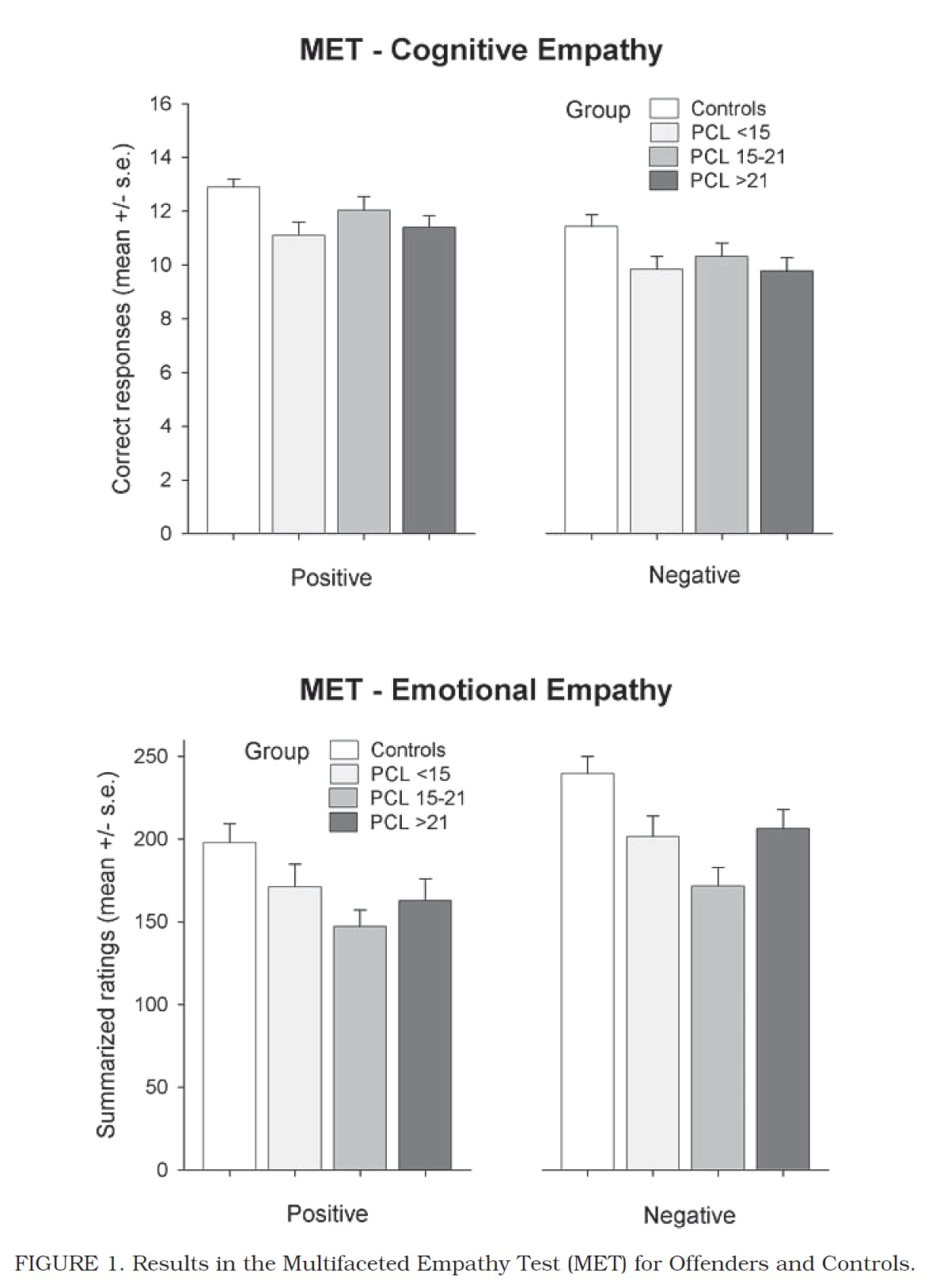 Emotional empathy and Psychopathy in offenders: An experimental