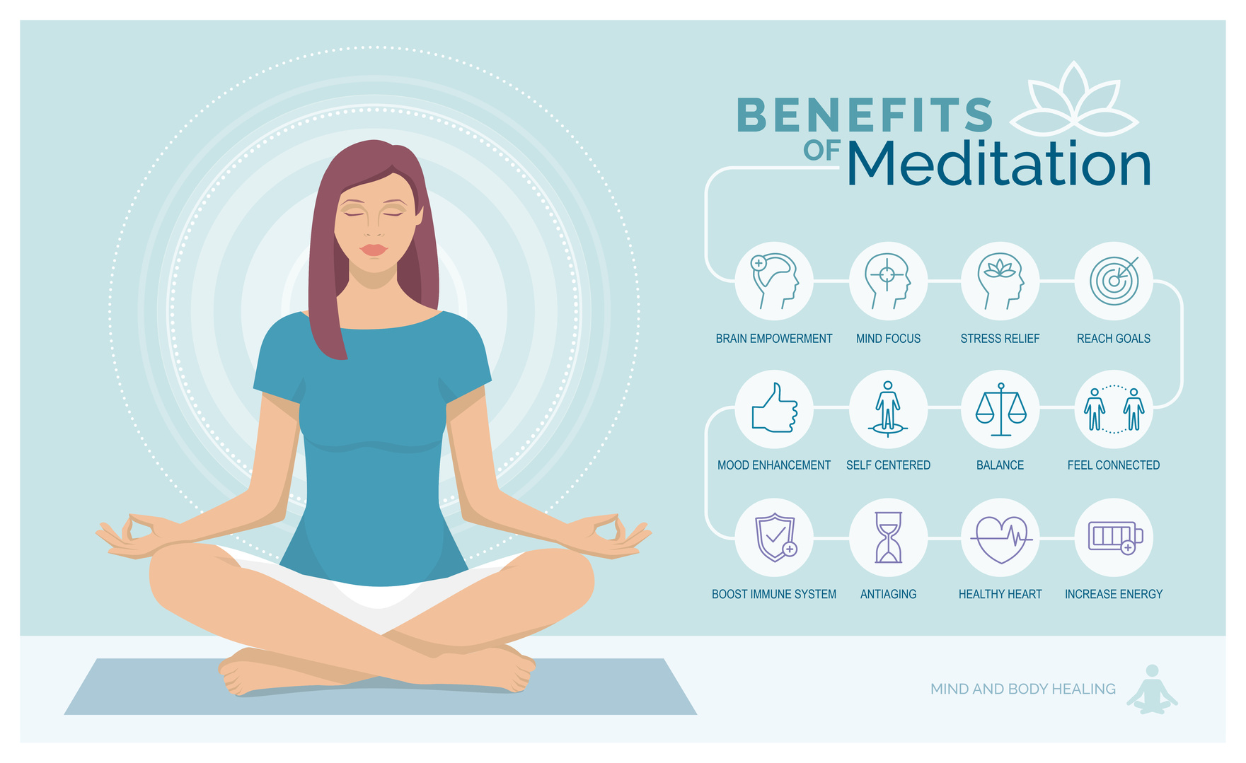Meditation health benefits for body, mind and emotions, vector infographic with icons set