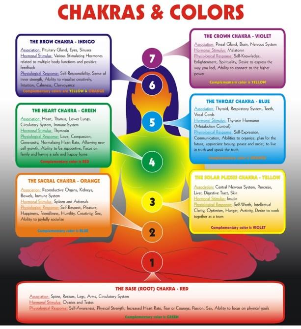 ChakrasColorsWeb2