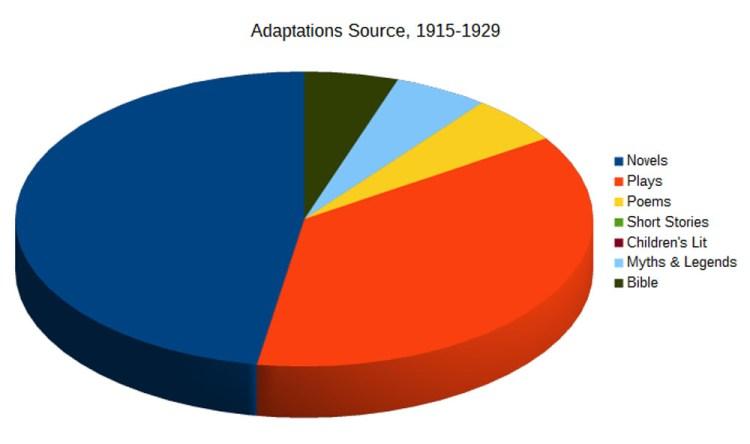 02-Adaptations-Source-1915-1929