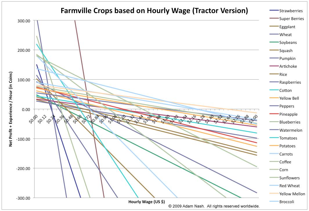Farmville Economics Updated Tractor