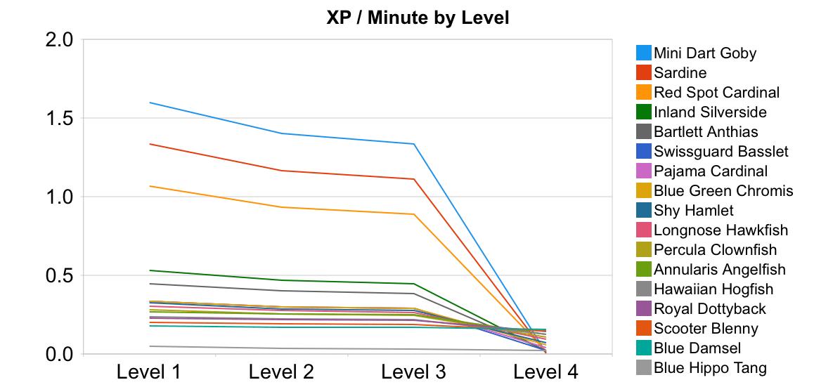 Fishville XP Per Minute Per Level