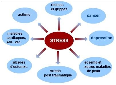 Les conséquences de la mauvaise gestion du stress