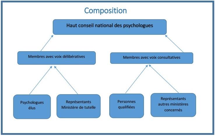 Composition du Haut conseil des psychologues
