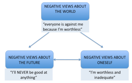 Negative Triad