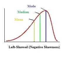 Left Skewed Graph