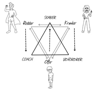 dramatrekanten-dysfunktionel-familie-terapi.jpg