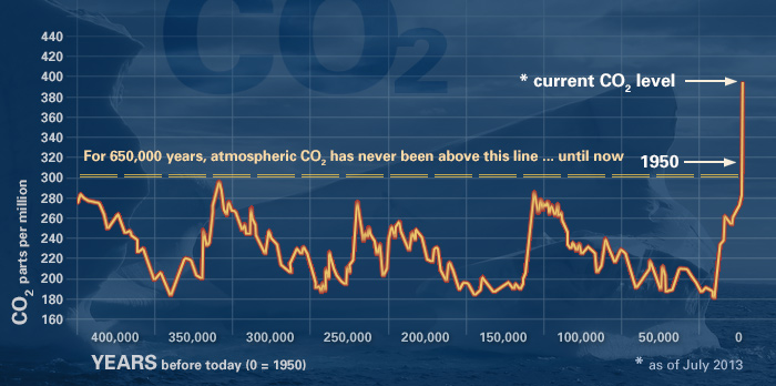 Evidence of CO2 in atmosphere