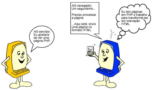 A figura mostra um cliente requisitando uma página PHP ao servidor