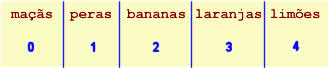 maçãs (0), peras (1), bananas (2), laranjas (3), limões (4)