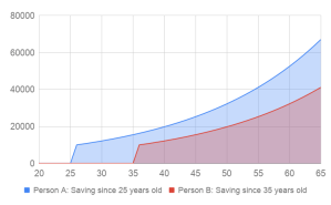 Returns Chart @ Savings4Freedom