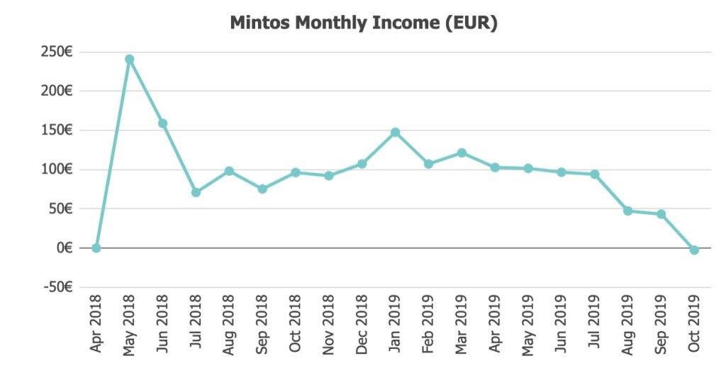 Mintos Returns @ Savings4Freedom