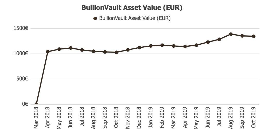 BullionVault Returns and Assets Value @ Savings4Freedom