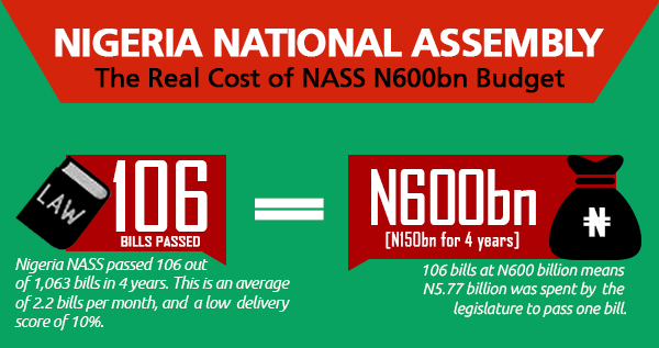 NASS ​scores below 10% at the real cost of infrastructures