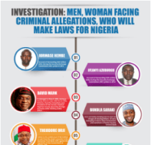 INVESTIGATION: Men, Woman facing criminal allegations, who will make laws for Nigeria