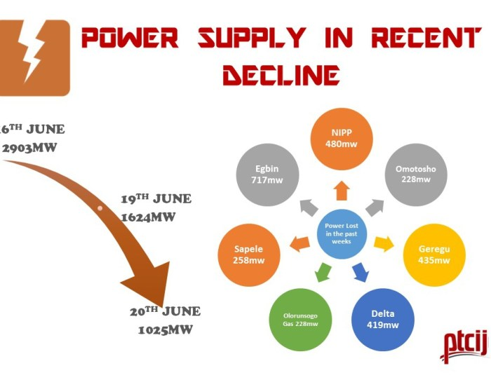 Power Supply in Recent Decline