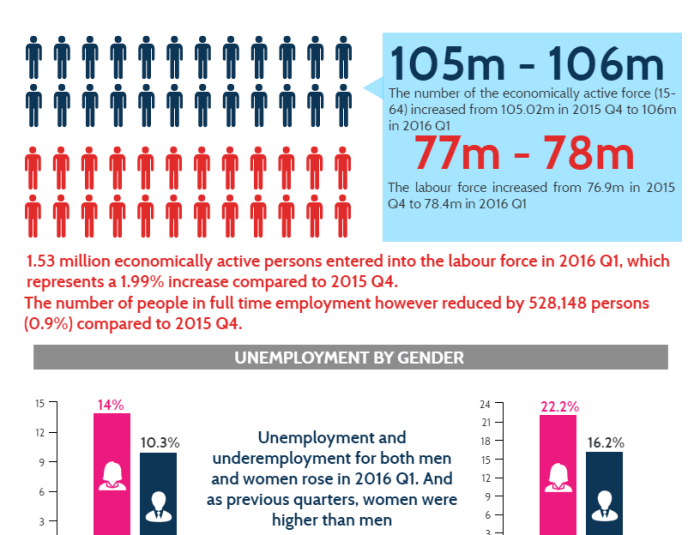 Nigeria unable to create the 1.5 million jobs to keep the unemployment rate in check