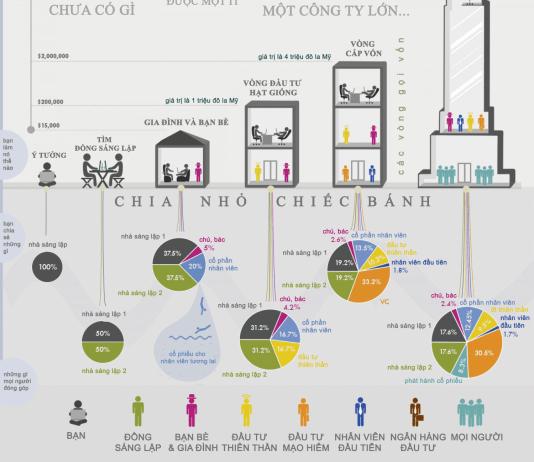 Các bước gọi vốn khi khởi nghiệp. Nguồn: https://www.facebook.com/mr.ngothanhlam