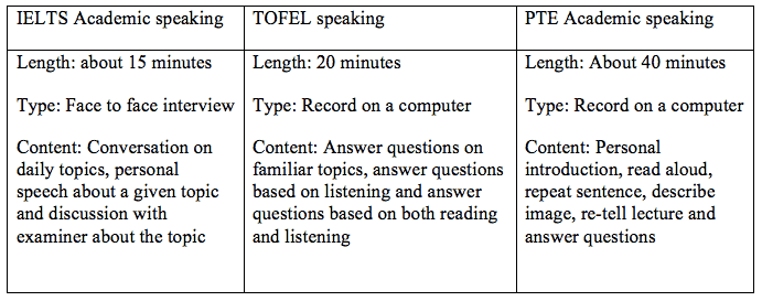 Detailed difference in assessing four skills Speaking
