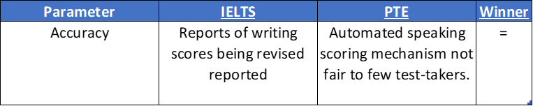 Accuracy PTE vs IELTS comparison