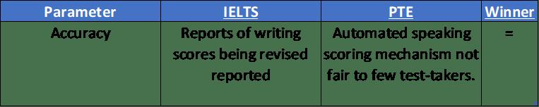 Accuracy PTE vs IELTS comparison