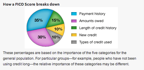 Know the Five Factors to Improve Your Credit