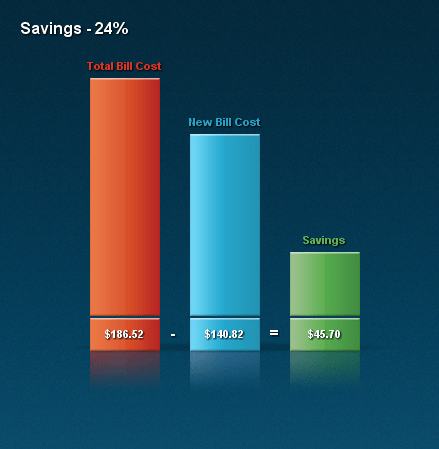 Validas Cell Phone Plan Savings