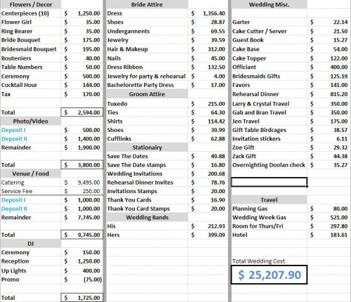 wedding cost calculator excel