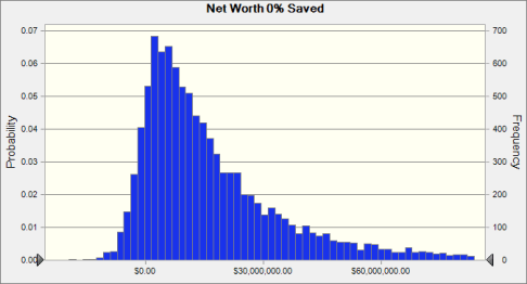 Can I Quit Investing Net Worth With 0% Saved Case