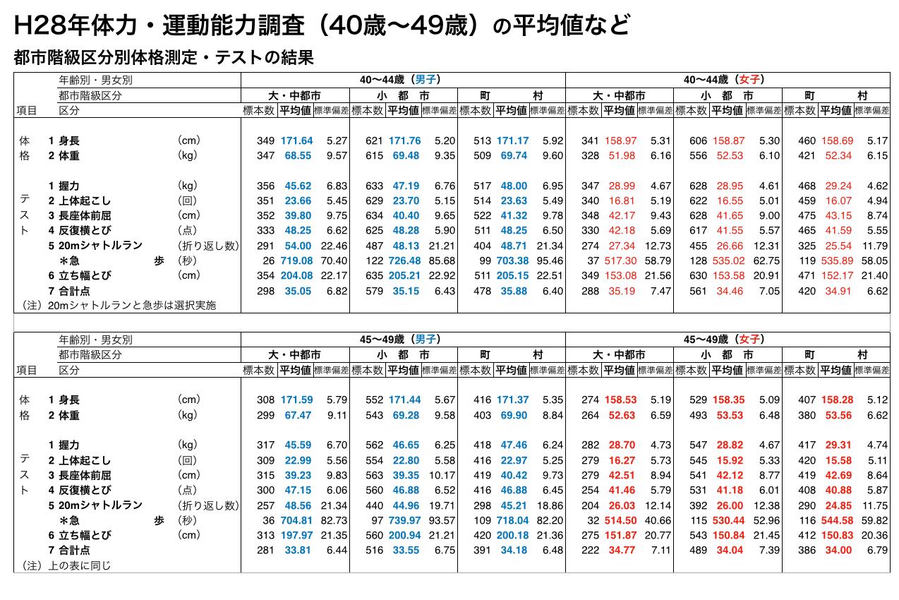 H28年体力・運動能力調査(40歳〜49歳)の平均値など 都市階級区分別