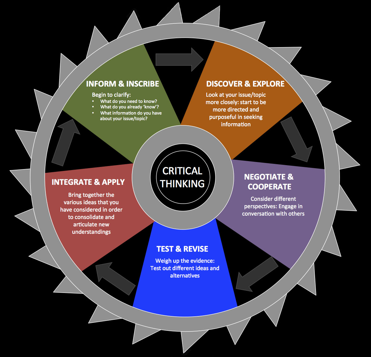 Critical Thinking Metacognition And Epistemological