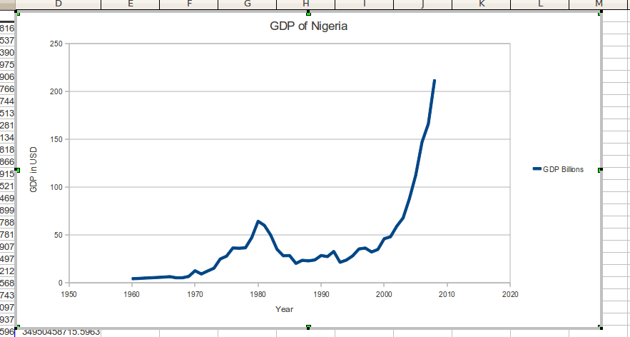 Nigeria's GDP Grows 2.38 Per Cent In Fourth Quarter Of 2018