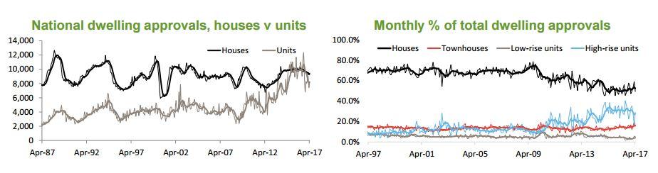 Housing supply 2