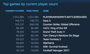 PUBG 1 million users online