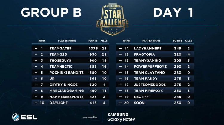 PUBGM STAR Standings Group B