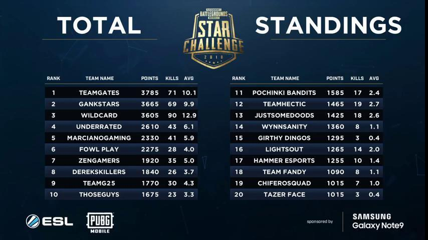 PUBG Mobile Star Tournament NA Finals Overall