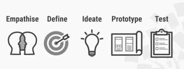Afbeeldingsresultaat voor design thinking